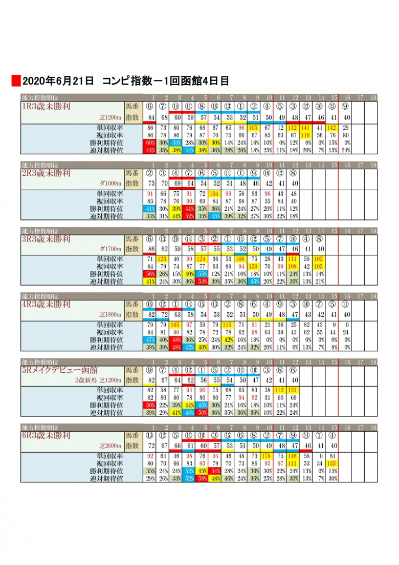 日刊 コンピ 指数 ソフト